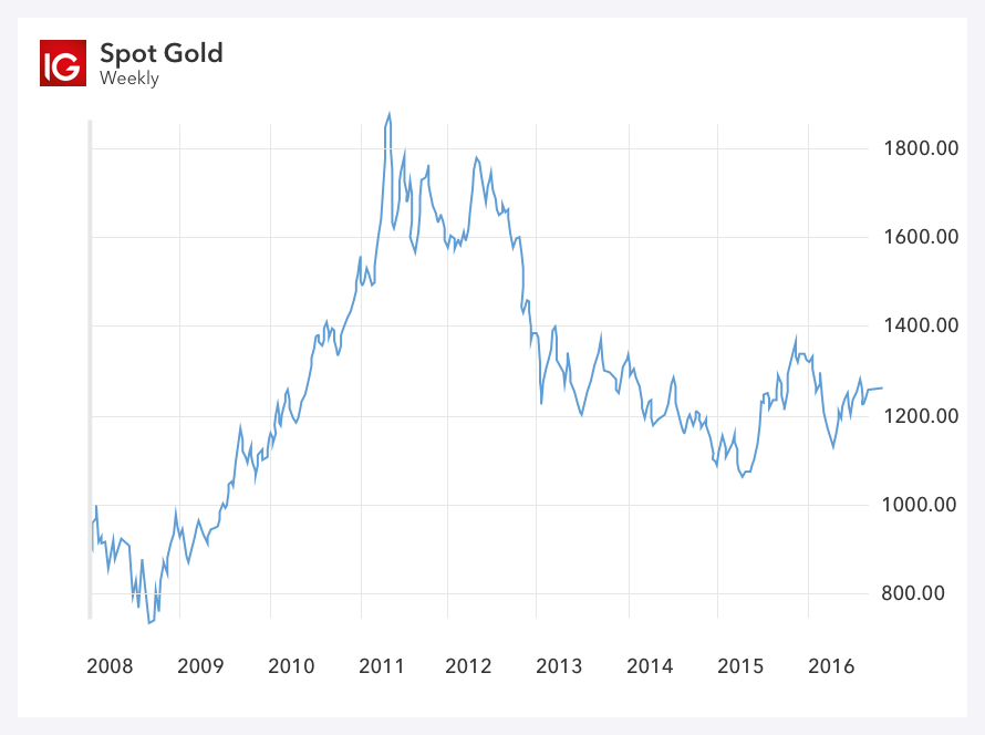 IG-gold-component-page-goldprice-IMG3-gold-production.png