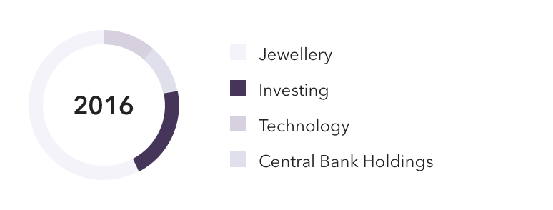 IG-gold-component-pie-chart.png